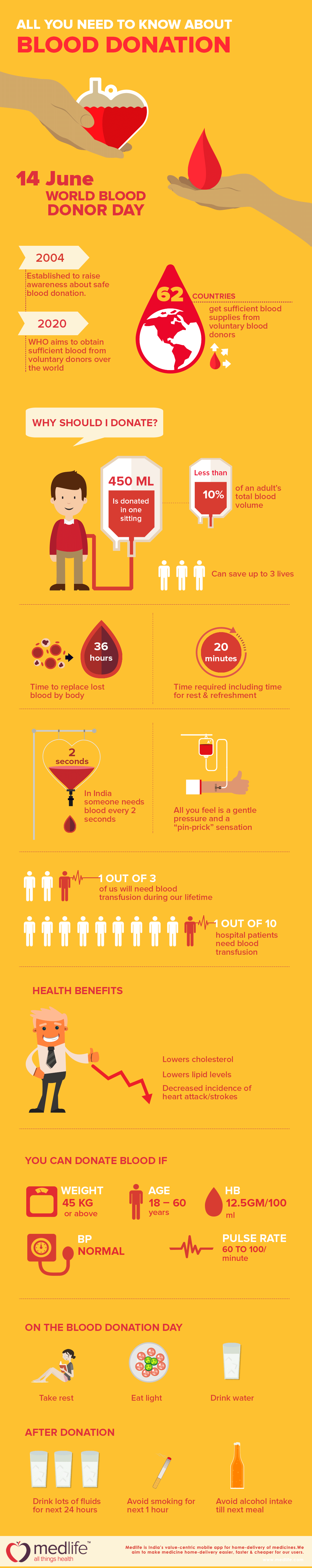 Infographic: All you need to know about blood donation