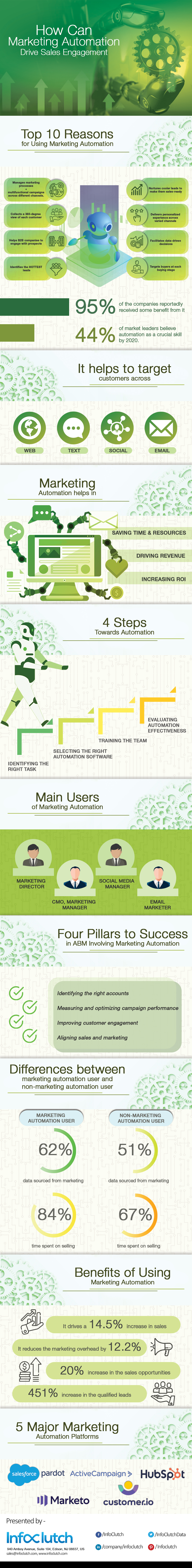 Infographic : How can Marketing Automation drive sales engagement?