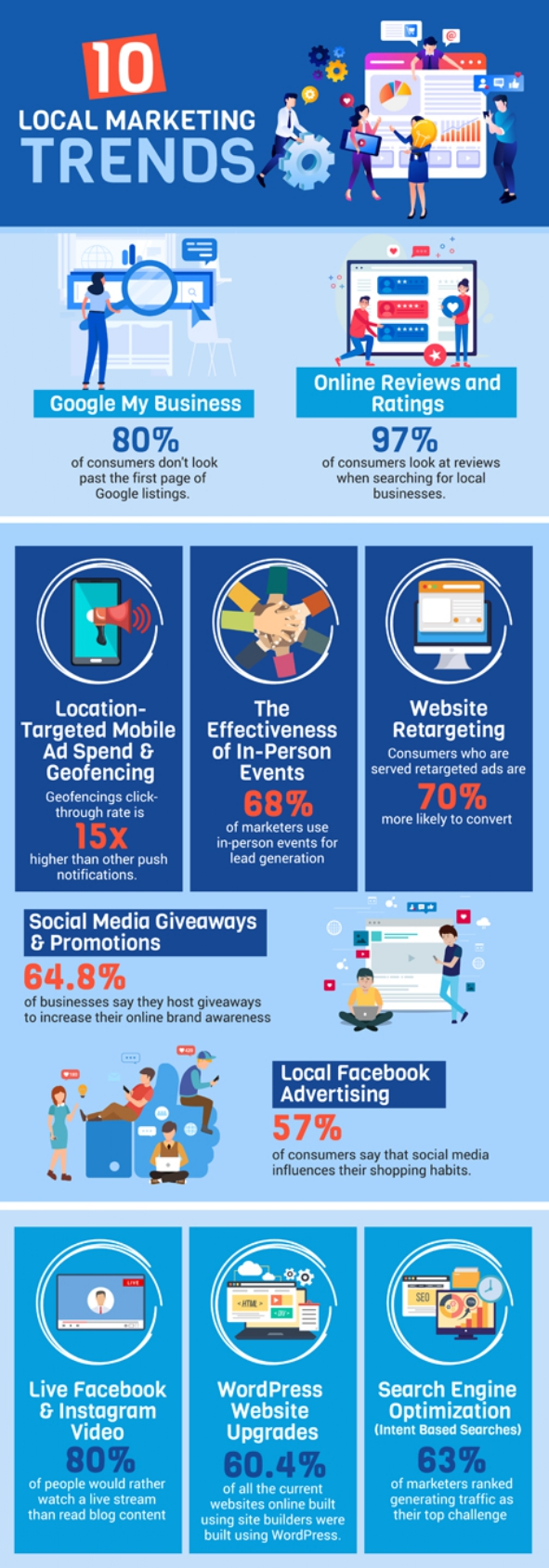 Infographic : 10 LOCAL MARKETING TRENDS