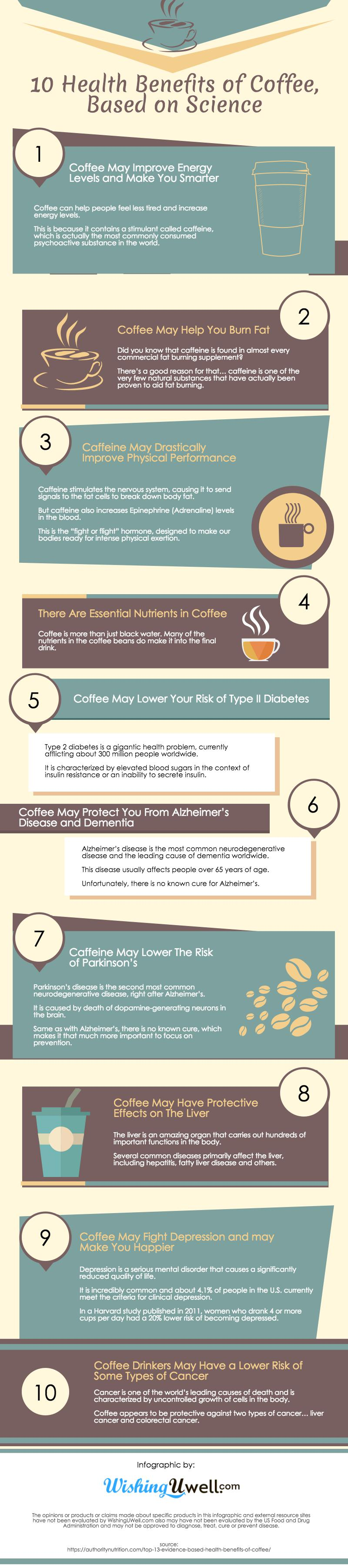 Infographic : 10 Health Benefits of Coffee