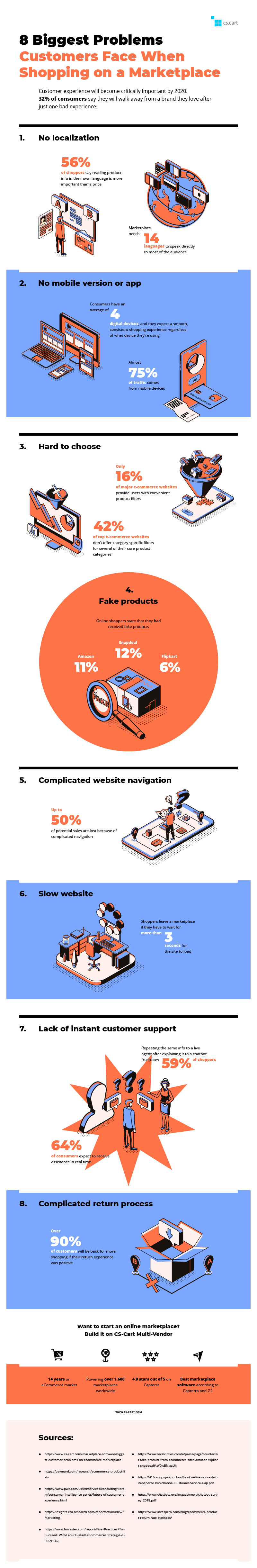 Infographic: 8 Biggest Problems Customers Face on eCommerce Marketplaces