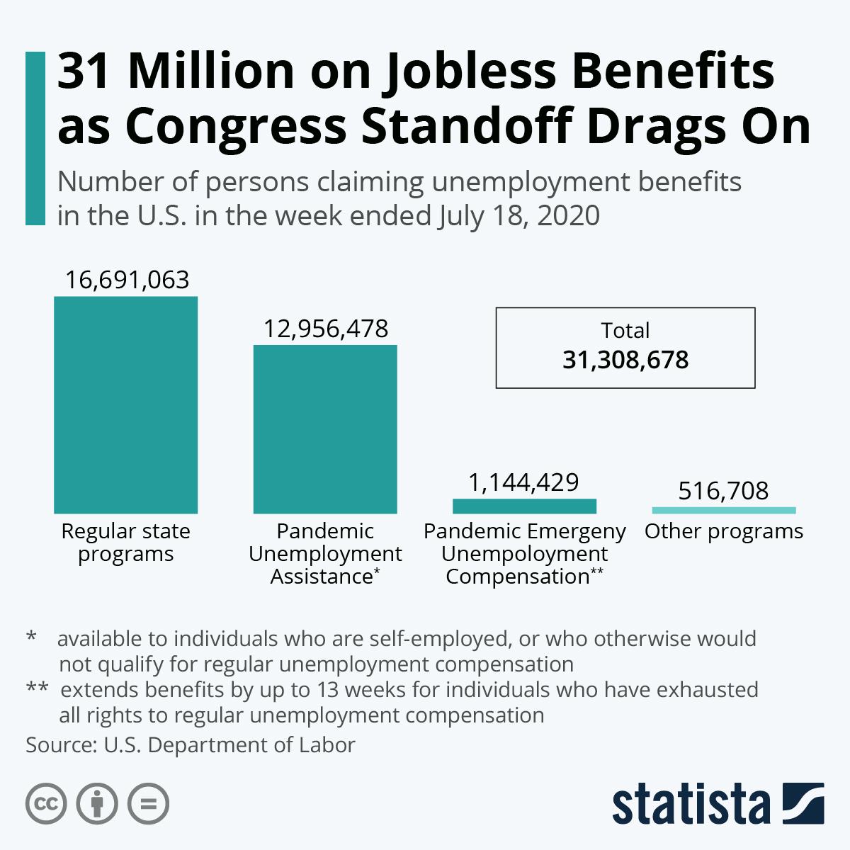 31 Million on  unemployment benefits